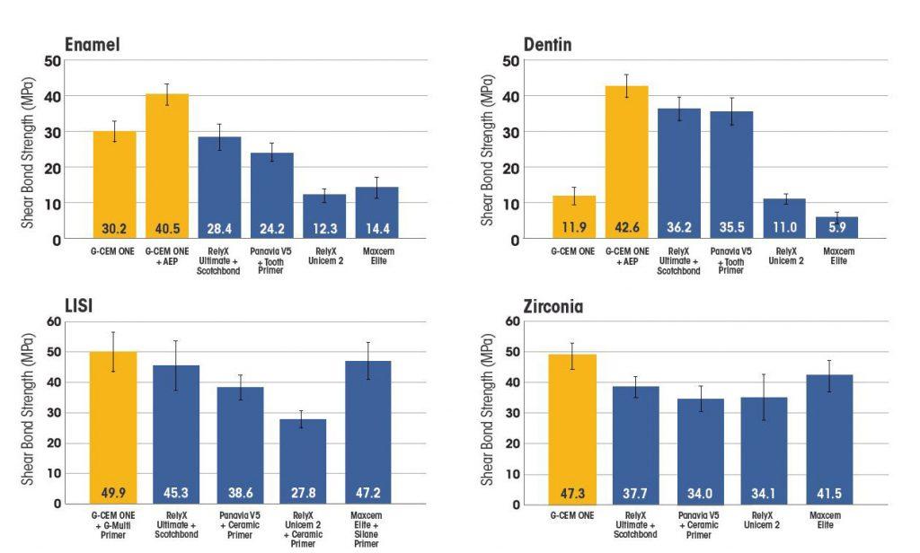 dental-advisor-result-from-testing-g-cem-one