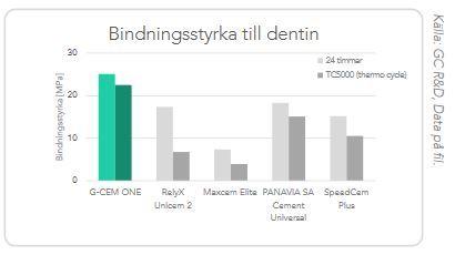 g-cem-bond-graph-sweden