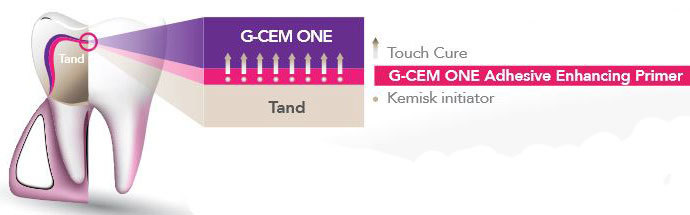 g-cem-one-touch-cure-web-sweden
