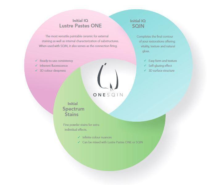 initial-iq-sqin-product-3-cirkels